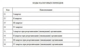 Коды налоговых периодов для ЕНВД